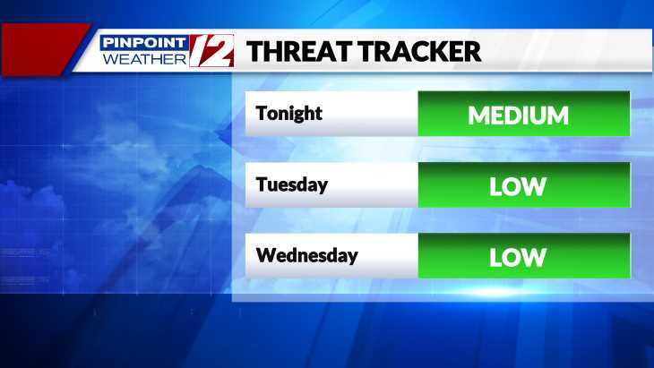 Threat Tracker Futurecast
