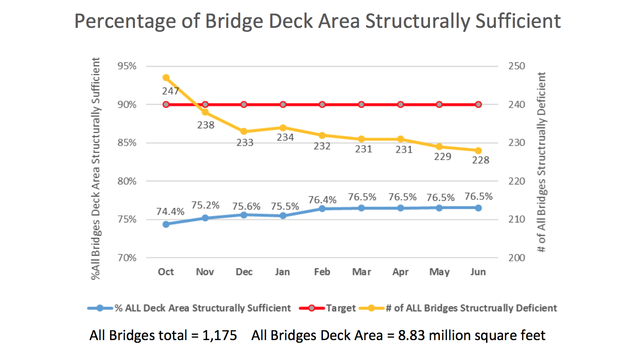 ridot rhodeworks bridge chart july 2017_36966484_ver1.0_640_360 ridot bridge condition slowly improving in ri