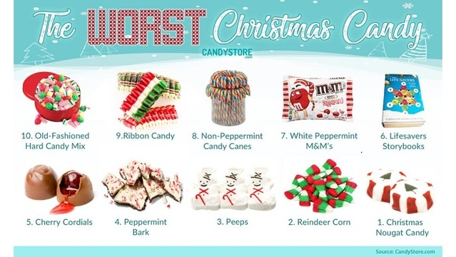 survey reveals top 10 worst christmas candies - Christmas Candy