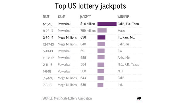 Cool ways to give out prizes for powerball